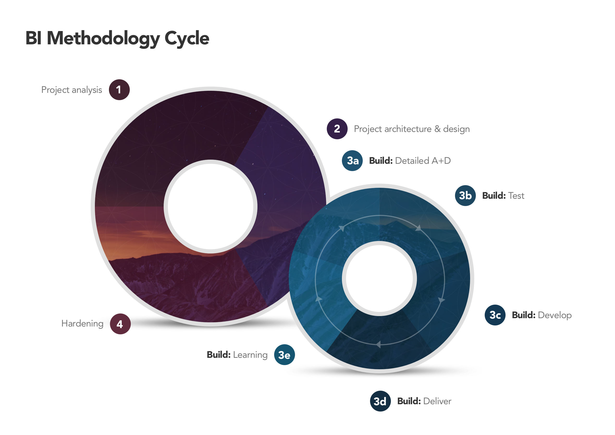 Mero PowerPoint template business intelligence methodology cycle