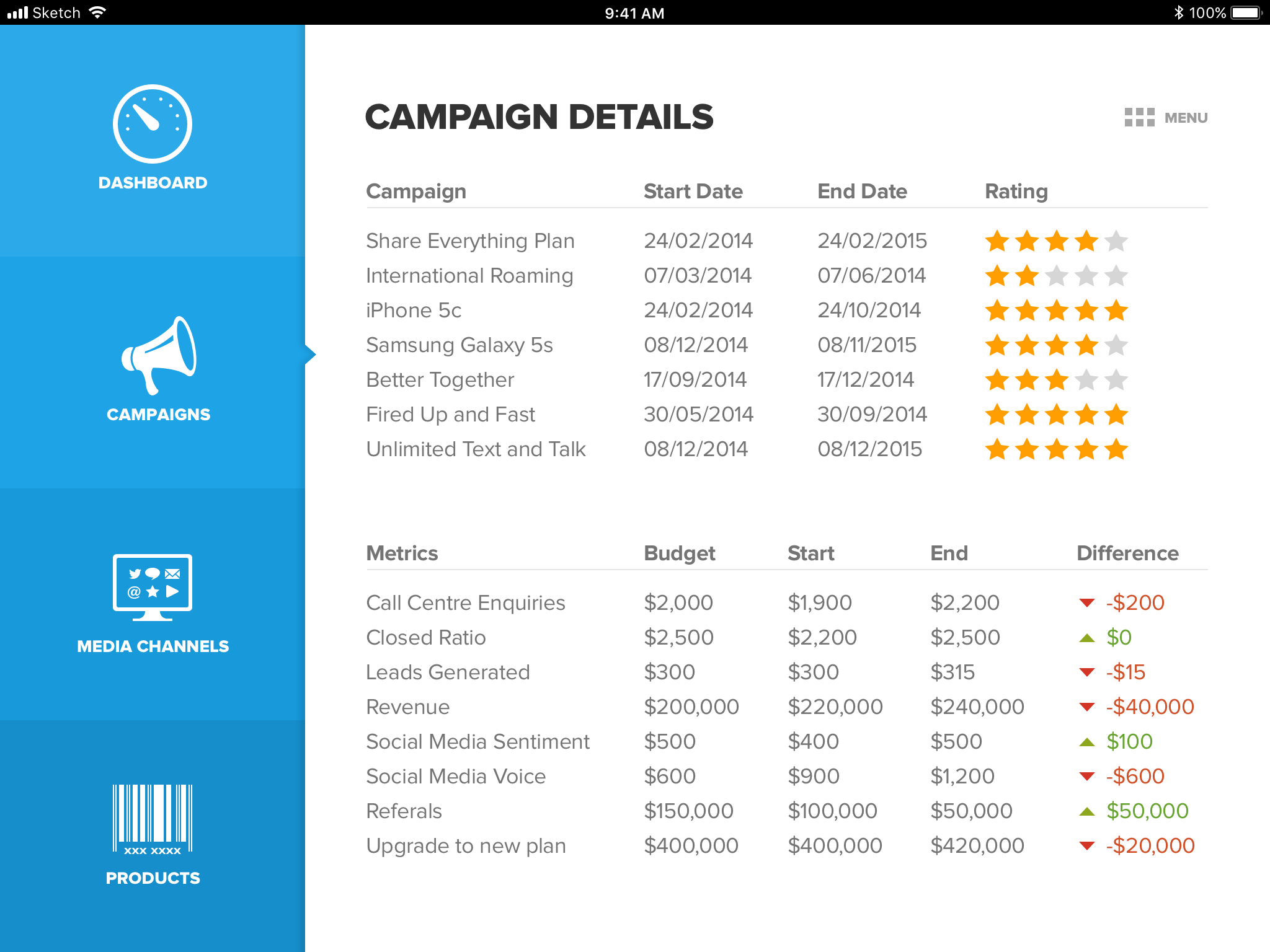 Social marketing dashboard campaign details