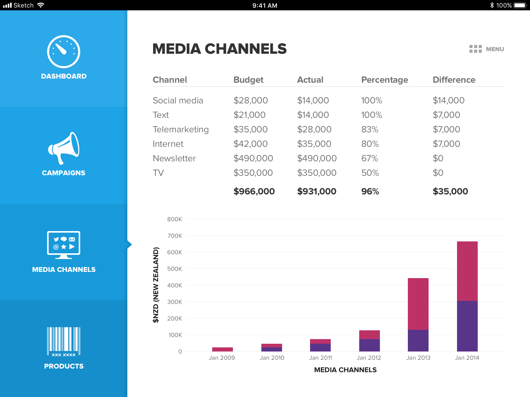Social marketing dashboard media channels summary