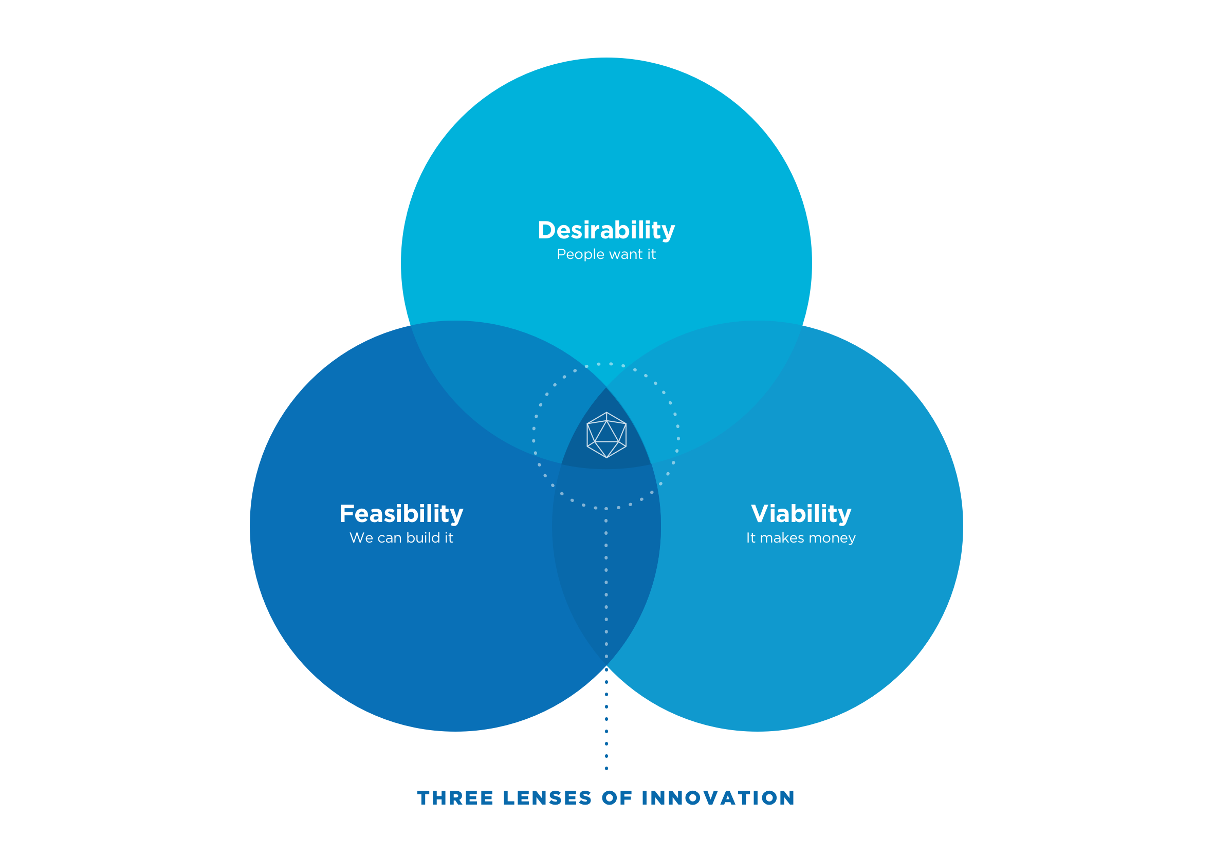 Three Lenses of Innovation